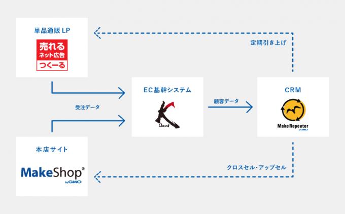GMOメイクショップ×売れるネット広告社×FutureRaysGMOメイクショップと売れるネット広告社・FutureRaysサービス連携イメージ図
