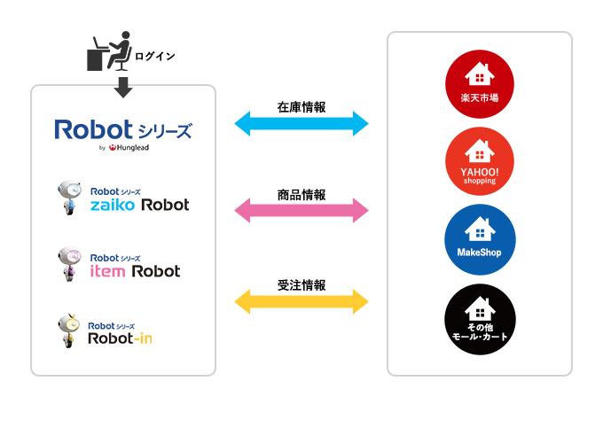 多店舗展開のおすすめアイテム「Robotシリーズ」