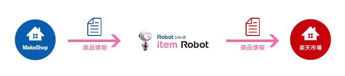 itemRobotで商品登録をかんたんに