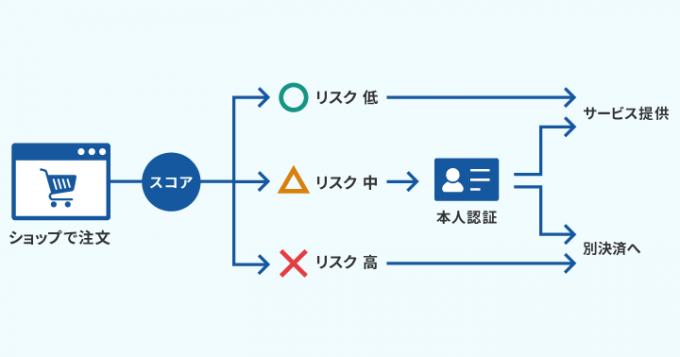 ASUKAによる不正検知・認証の流れ